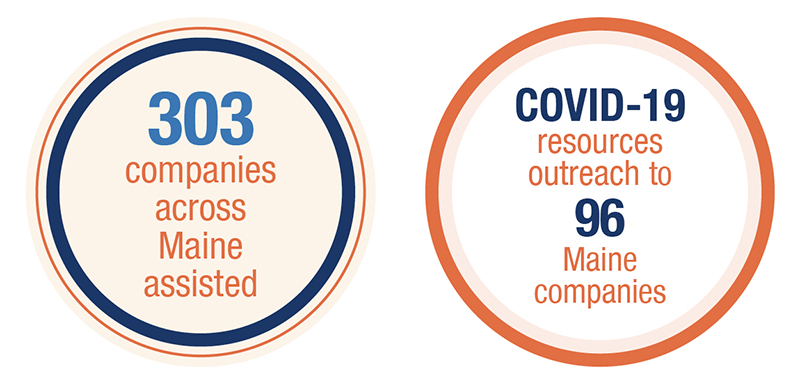 "graphic of two circles with stats ""303 companies across Maine assisted"" ""Covid-19 resources outreach to 96 maine companies"""